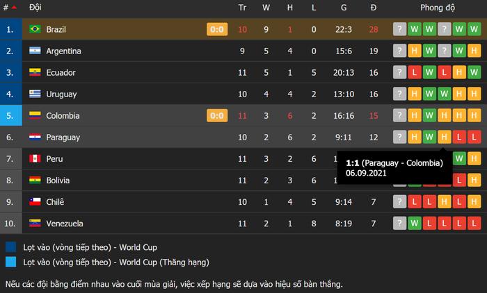 Brazil bị Colombia cầm hòa tại vòng loại World Cup trong ngày Neymar im tiếng - Ảnh 5.