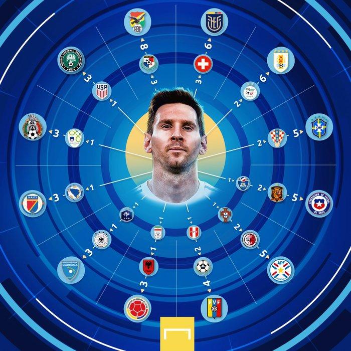 Messi ghi bàn rùa để lập kỷ lục và mở ra chiến thắng đậm cho Argentina trước Uruguay - Ảnh 7.