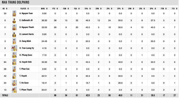 Daquan Bracey phá kỷ lục ghi điểm tại VBA đưa Saigon Heat tới thắng lợi - Ảnh 5.