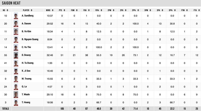 Daquan Bracey phá kỷ lục ghi điểm tại VBA đưa Saigon Heat tới thắng lợi - Ảnh 6.