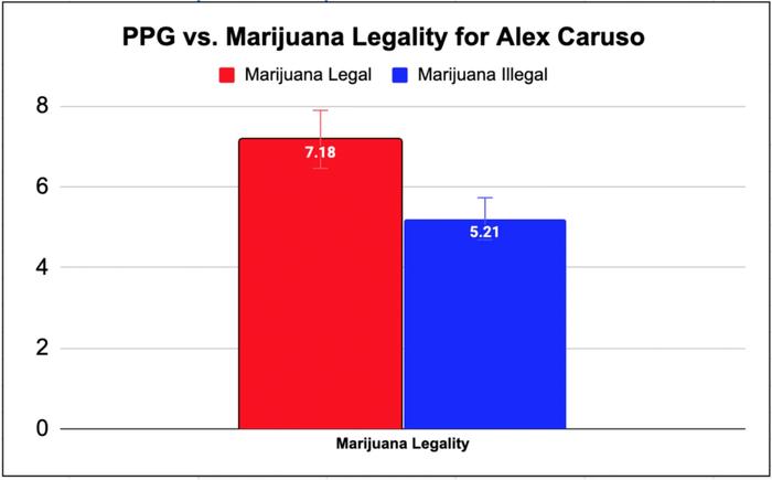 """Alex Caruso và nghi án """"thuốc tiên"""" tăng cường khả năng ghi điểm - Ảnh 3."""