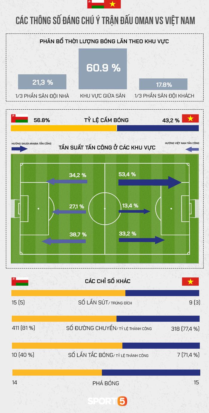Những thông số cho thấy ĐT Oman thắng Việt Nam không hoàn toàn nhờ VAR  - Ảnh 3.