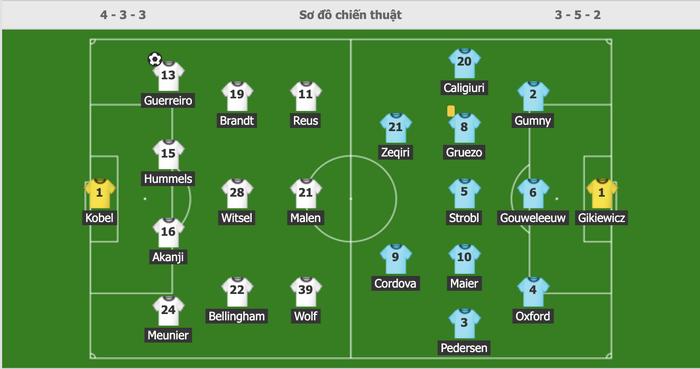 Vắng Haaland, Dortmund vất vả giành chiến thắng sát nút trước Augsburg  - Ảnh 1.