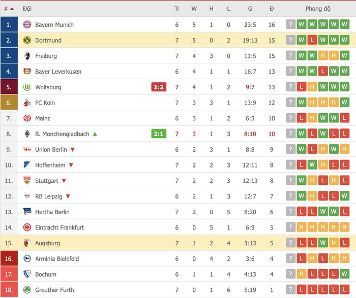 Vắng Haaland, Dortmund vất vả giành chiến thắng sát nút trước Augsburg  - Ảnh 11.