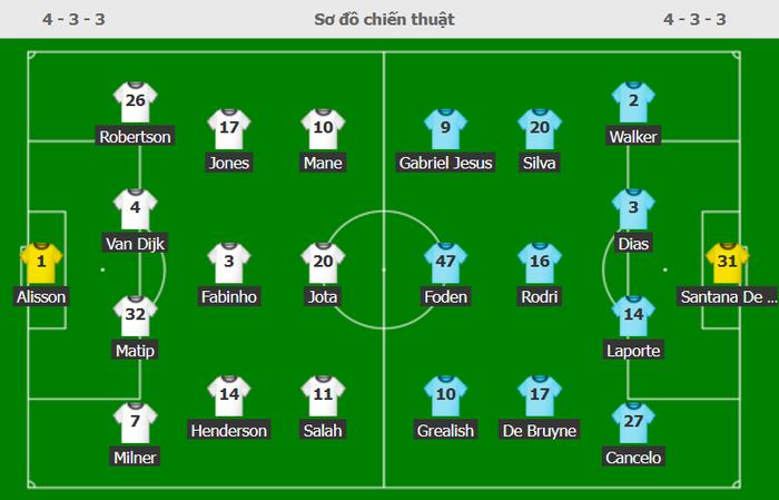 Liverpool 2-2 Man City: Salah rực sáng nhưng không thể giúp Liverpool giành 3 điểm trên sân nhà - Ảnh 1.