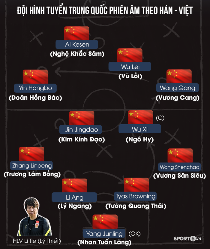 Đọc tên cầu thủ tuyển Trung Quốc theo tiếng Việt như thế nào? - Ảnh 1.