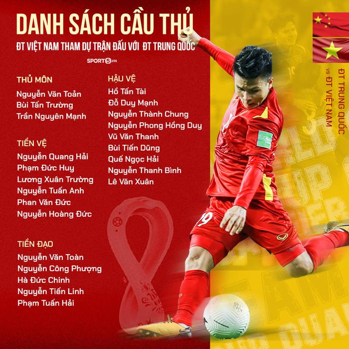 Danh sách cầu thủ Việt Nam đấu tuyển Trung Quốc: Công Phượng trở lại, Đình Trọng bị loại - Ảnh 2.
