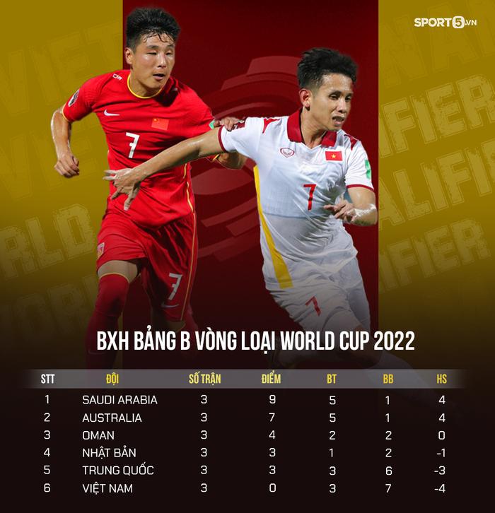 Bị Trung Quốc dẫn 2 bàn, tuyển Việt Nam gỡ hòa đầy quả cảm ở phút 90 nhưng vẫn thất bại khó tin - Ảnh 5.