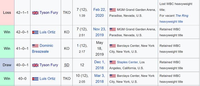Nhận định, soi kèo, dự đoán trận Tyson Fury vs Deontay Wilder (tranh đai quyền Anh hạng nặng thế giới) - Ảnh 7.