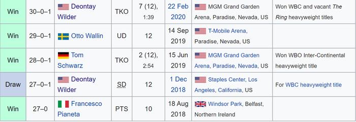 Nhận định, soi kèo, dự đoán trận Tyson Fury vs Deontay Wilder (tranh đai quyền Anh hạng nặng thế giới) - Ảnh 6.