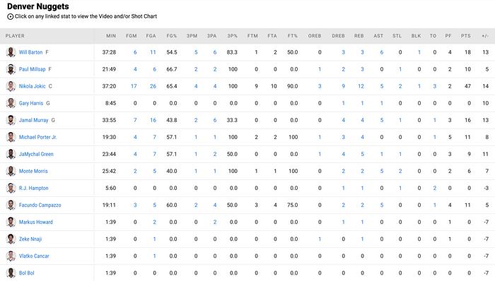 """Nikola Jokic tiếp tục đua MVP bằng màn trình diễn """"quái vật"""" trước Utah Jazz  - Ảnh 5."""
