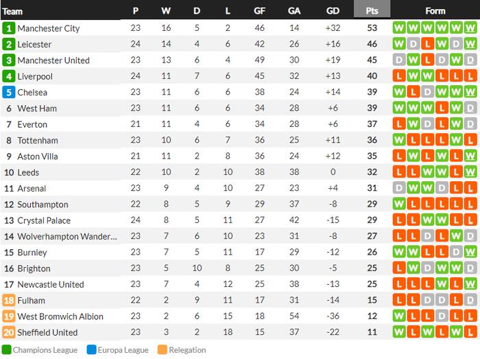 Đè bẹp thầy trò Mourinho, Man City bỏ xa MU tới 8 điểm - Ảnh 10.