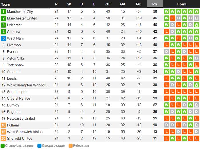 Man City bỏ xa MU tới 10 điểm sau chiến thắng thuyết phục trước Everton - Ảnh 10.