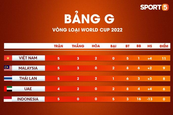 Tại sao Việt Nam khó đăng cai bảng G vòng loại World Cup 2022 hơn Thái Lan, UAE? - Ảnh 3.