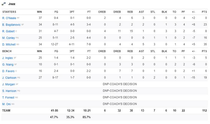 Vững vàng trên vạch ném phạt, Los Angeles Clippers chặn đứng chuỗi 9 trận thắng của Utah Jazz - Ảnh 4.