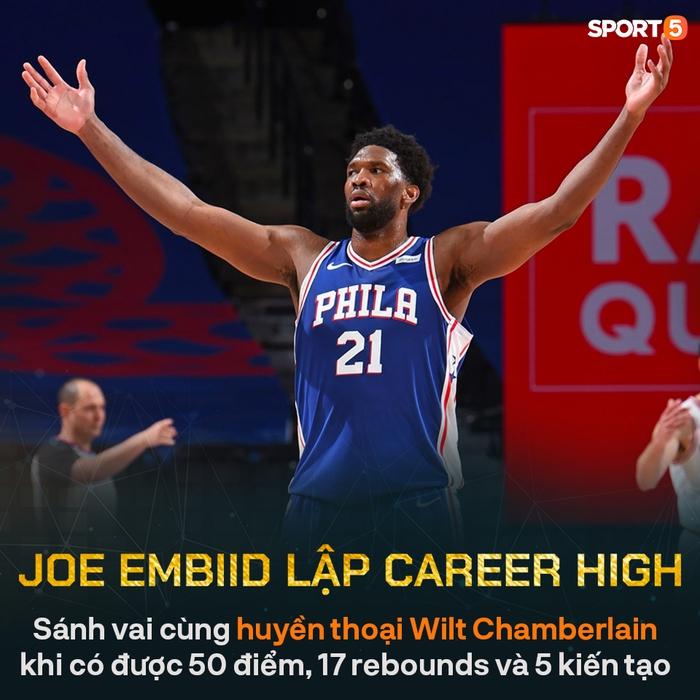 Joel Embiid sánh vai cùng huyền thoại Wilt Chamberlain trong ngày thiết lập kỷ lục ghi điểm mới - Ảnh 1.