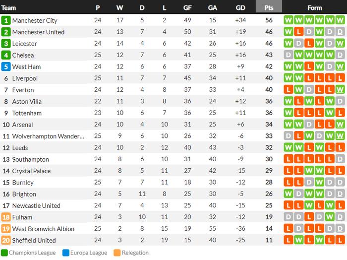 Thua trắng đại kình địch, Liverpool tái lập thảm họa trên sân nhà sau 98 năm - ảnh 13