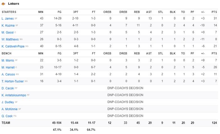 """""""Tự hủy"""" cách biệt 17 điểm, Los Angeles Lakers nhận thất bại muối mặt trước Washington Wizards - Ảnh 4."""