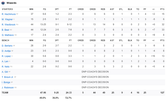 """""""Tự hủy"""" cách biệt 17 điểm, Los Angeles Lakers nhận thất bại muối mặt trước Washington Wizards - Ảnh 5."""