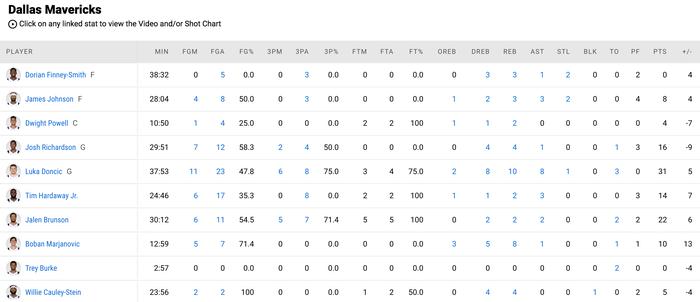 Luka Doncic khẳng định vị trí All Star với màn trình diễn điểm 10 - Ảnh 4.