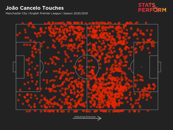 Joao Cancelo - Phát kiến mới của Pep Guardiola nâng tầm vị trí hậu vệ cánh - Ảnh 4.
