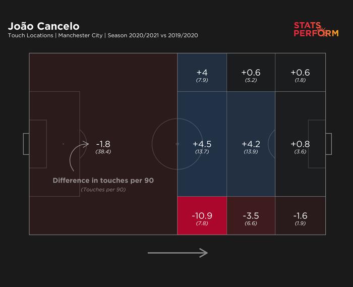Joao Cancelo - Phát kiến mới của Pep Guardiola nâng tầm vị trí hậu vệ cánh - Ảnh 3.