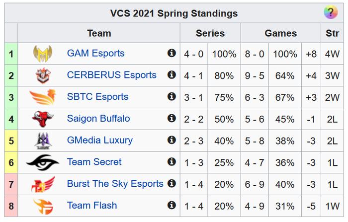 Nhận định VCS mùa Xuân 2021: Liệu GAM Esports có thể duy trì được mạch thắng và kết thúc lượt đi với thành tích bất bại? - Ảnh 4.