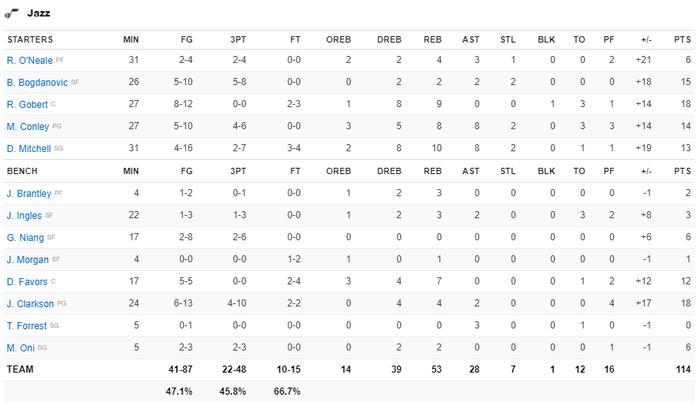 Utah Jazz thắng dễ Los Angeles Lakers bằng cơn mưa 3 điểm - Ảnh 4.