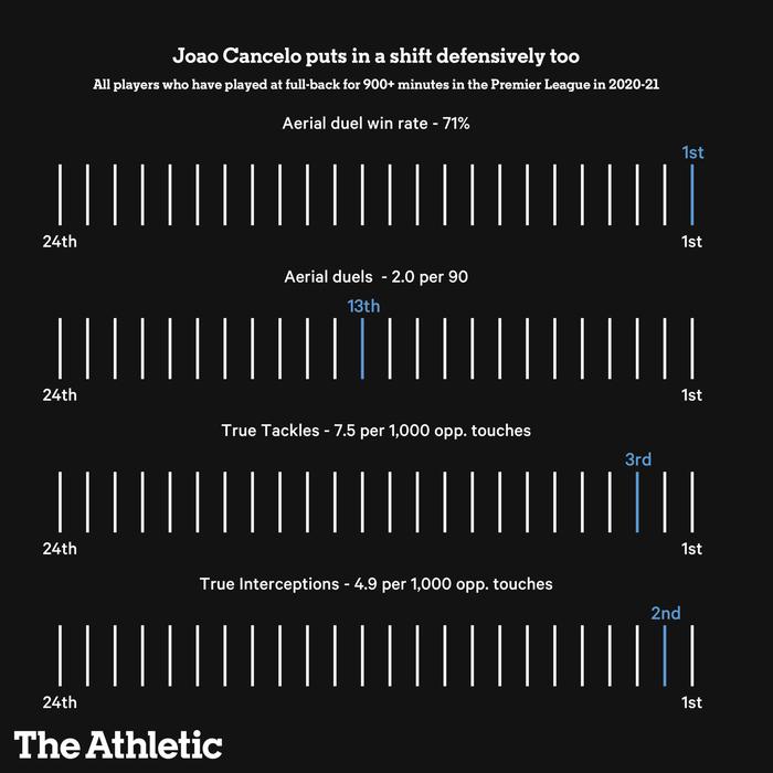 Joao Cancelo - Phát kiến mới của Pep Guardiola nâng tầm vị trí hậu vệ cánh - Ảnh 6.