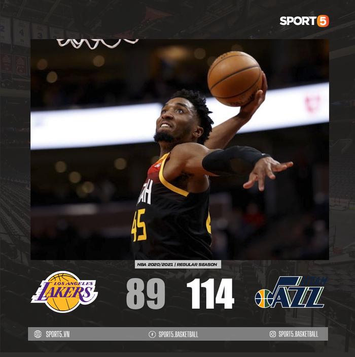 Utah Jazz thắng dễ Los Angeles Lakers bằng cơn mưa 3 điểm - Ảnh 3.