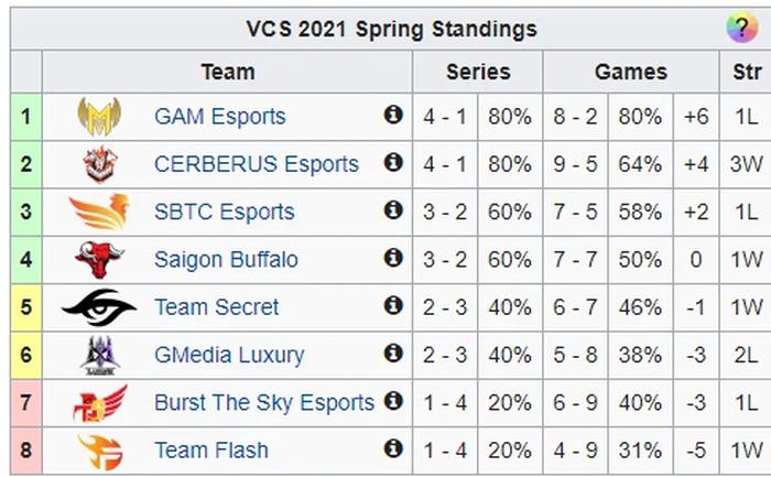 Tuần 4 VCS: GAM Esports đứt mạch toàn thắng, SBTC Esports thua đau trước SGB - Ảnh 6.