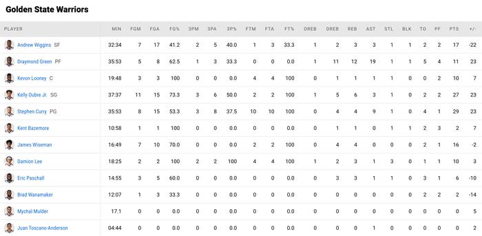 """Golden State Warriors """"dạo chơi"""" trước Charlotte Hornets trong ngày Draymond Green lập kỉ lục cá nhân - Ảnh 5."""