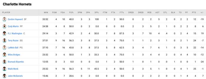 """Golden State Warriors """"dạo chơi"""" trước Charlotte Hornets trong ngày Draymond Green lập kỉ lục cá nhân - Ảnh 4."""