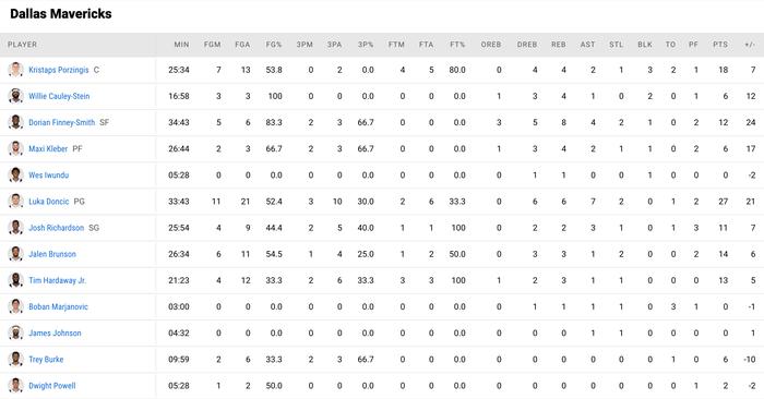 Kristap Porzingis trở lại giúp Dallas Mavericks cắt chuỗi thắng của Brooklyn Nets - Ảnh 4.