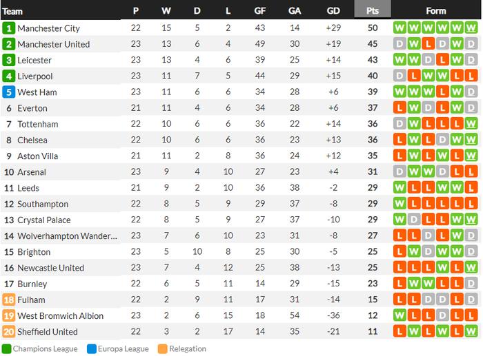Liverpool bị Man City hủy diệt ngay tại Anfield bởi cú đúp sai lầm của 1 cái tên khó ngờ tới - Ảnh 11.