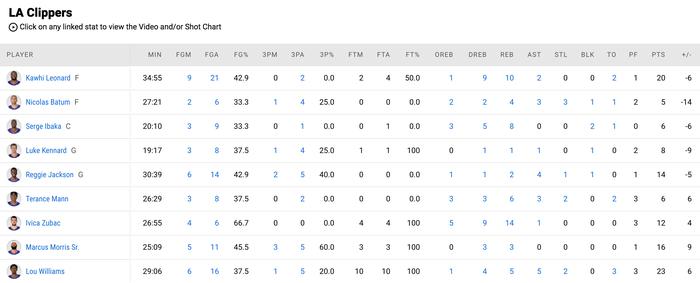 Sacramento Kings đả bại Los Angeles Clippers bằng đôi cánh De'Aaron Fox - Ảnh 4.