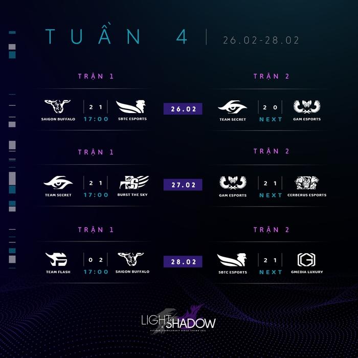Nhìn lại tuần 4 VCS mùa Xuân 2021: GAM Esports lần đầu thất bại, Saigon Buffalo bứt tốc ngoạn mục - Ảnh 1.