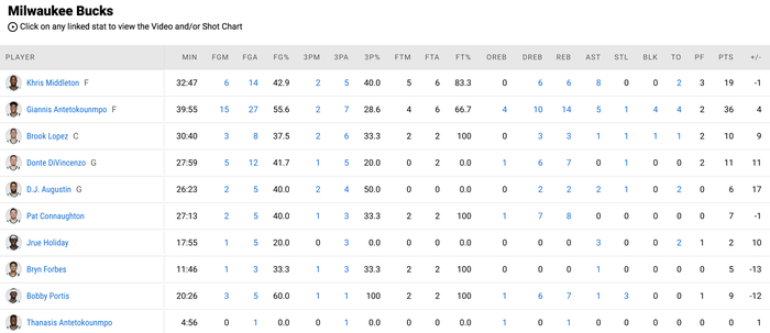 Giannis Antetokounmpo khẳng định đẳng cấp MVP, gánh cả Milwaukee Bucks trên vai - Ảnh 5.