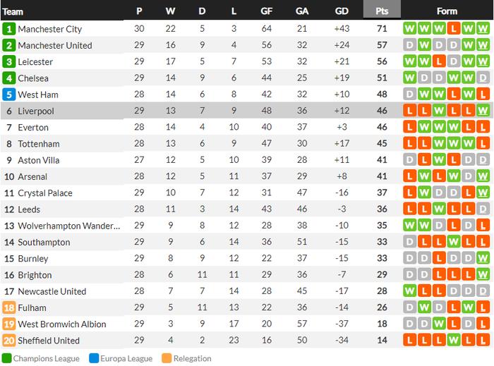 Liverpool sáng lại hy vọng vào top 4 sau chiến thắng nhọc nhằn - Ảnh 10.