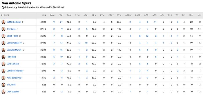 """Kyrie Irving trở lại, Brooklyn Nets vẫn """"xém chết"""" trước San Antonio Spurs - Ảnh 5."""
