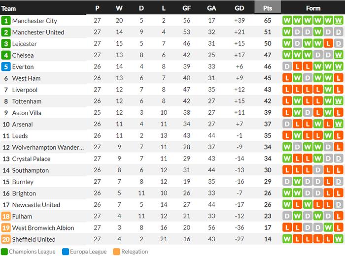 Thua Chelsea ngay trên sân nhà, Liverpool lập thống kê tồi tệ chưa từng có trong lịch sử - Ảnh 9.