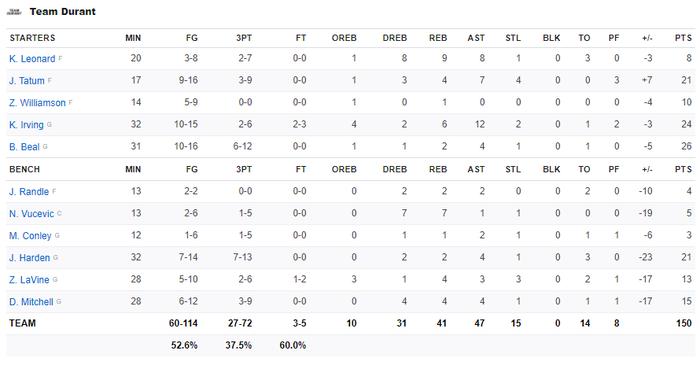 Giannis Antetokounmpo lập kỷ lục All Star với danh hiệu MVP, Team LeBron thắng dễ đối thủ - Ảnh 4.
