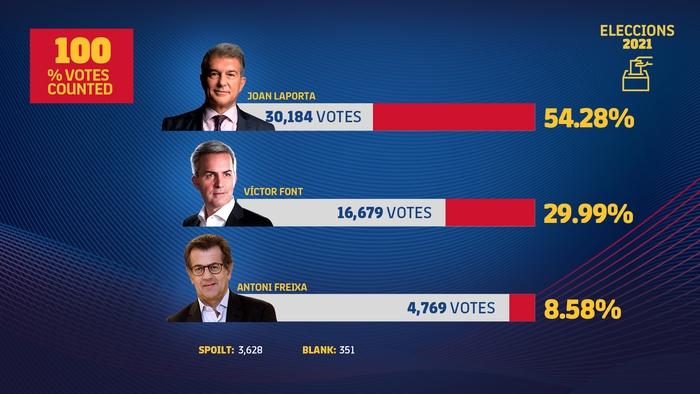 Laporta đắc cử chủ tịch Barca lần thứ hai trong lịch sử - Ảnh 2.