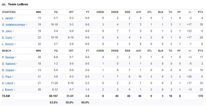 Giannis Antetokounmpo lập kỷ lục All Star với danh hiệu MVP, Team LeBron thắng dễ đối thủ - Ảnh 5.