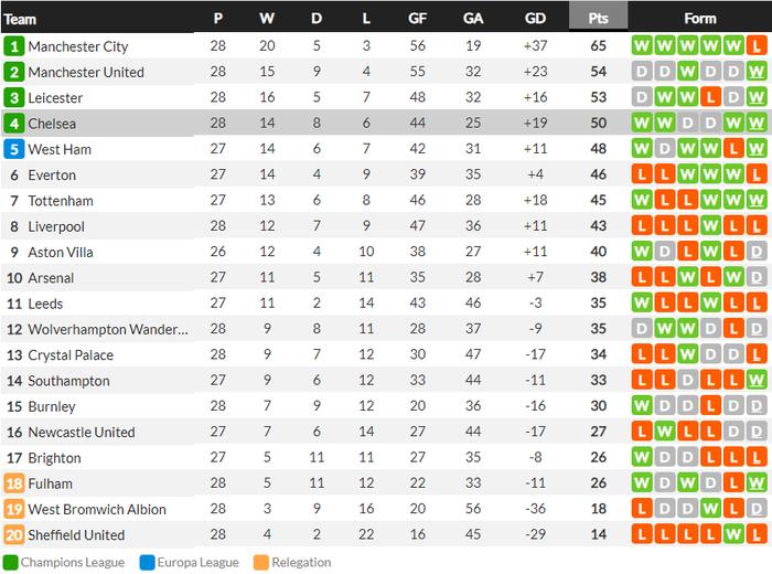 HLV Tuchel lập kỷ lục Ngoại hạng Anh, đưa Chelsea vào top 4 - ảnh 10