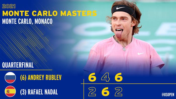 Nối bước Djokovic, Nadal bất ngờ dừng bước ở tứ kết Monte Carlo - Ảnh 11.