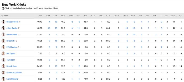 """Julius Randle """"chơi game"""" cũng lập kỷ lục trước Dallas Mavericks - Ảnh 5."""
