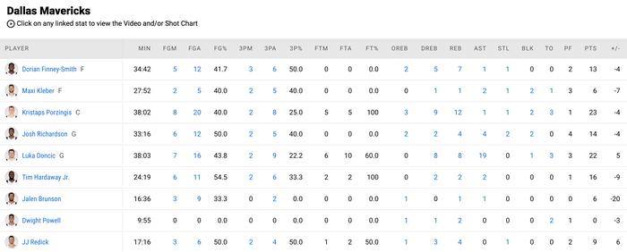 """Julius Randle """"chơi game"""" cũng lập kỷ lục trước Dallas Mavericks - Ảnh 4."""