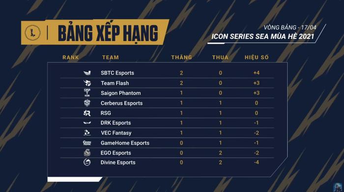Hủy diệt VEC, SBTC Esports vươn lên dẫn đầu BXH Icon Series SEA - Ảnh 3.