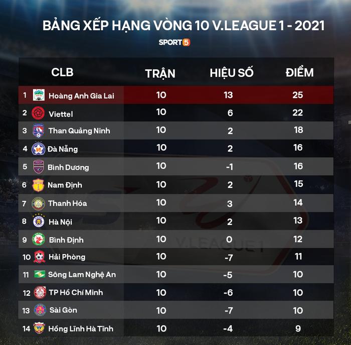 4 ngoại binh xô xát nảy lửa ở trận HAGL thắng Hà Nội FC - Ảnh 11.